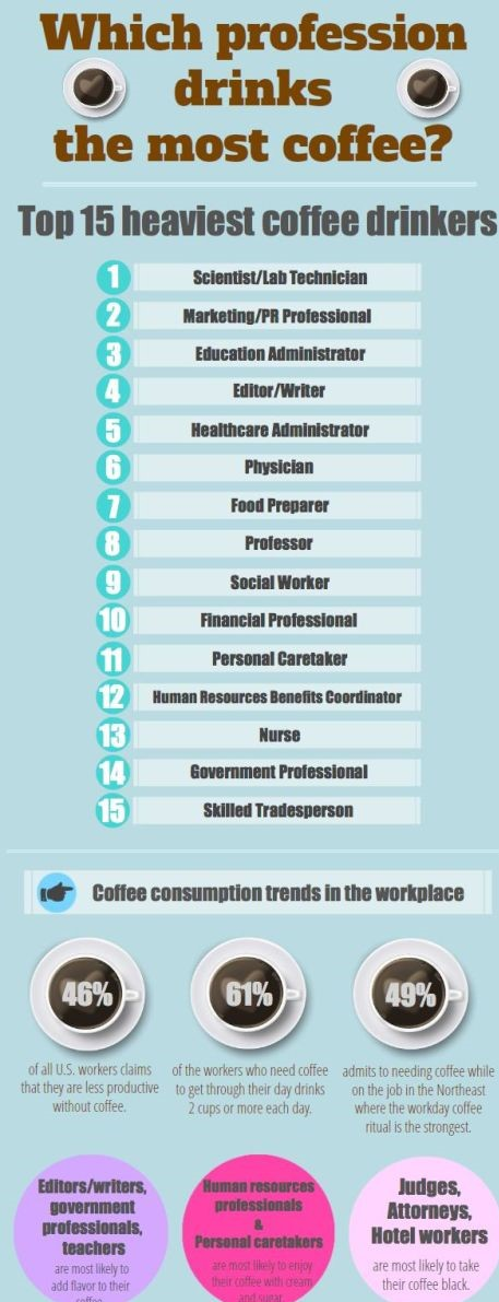 Coffee Statistics by Workplace