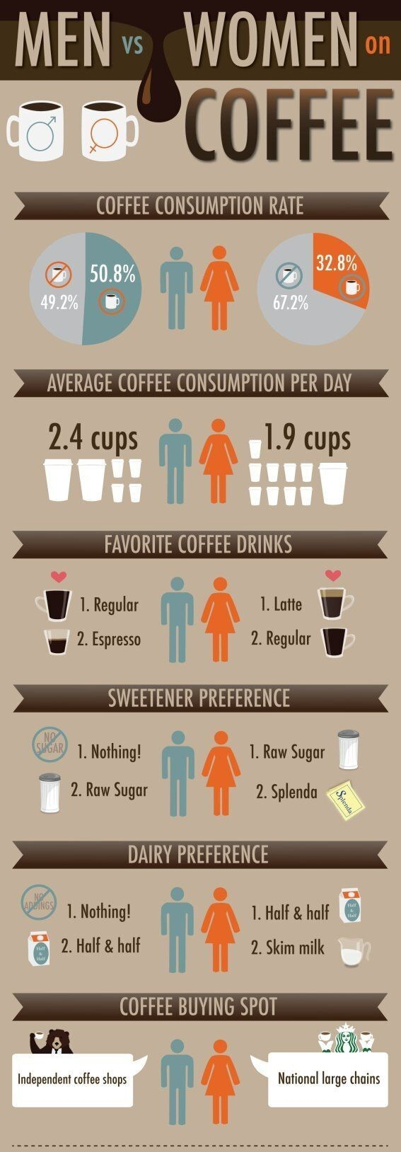 Consumption coffee by Gender and age