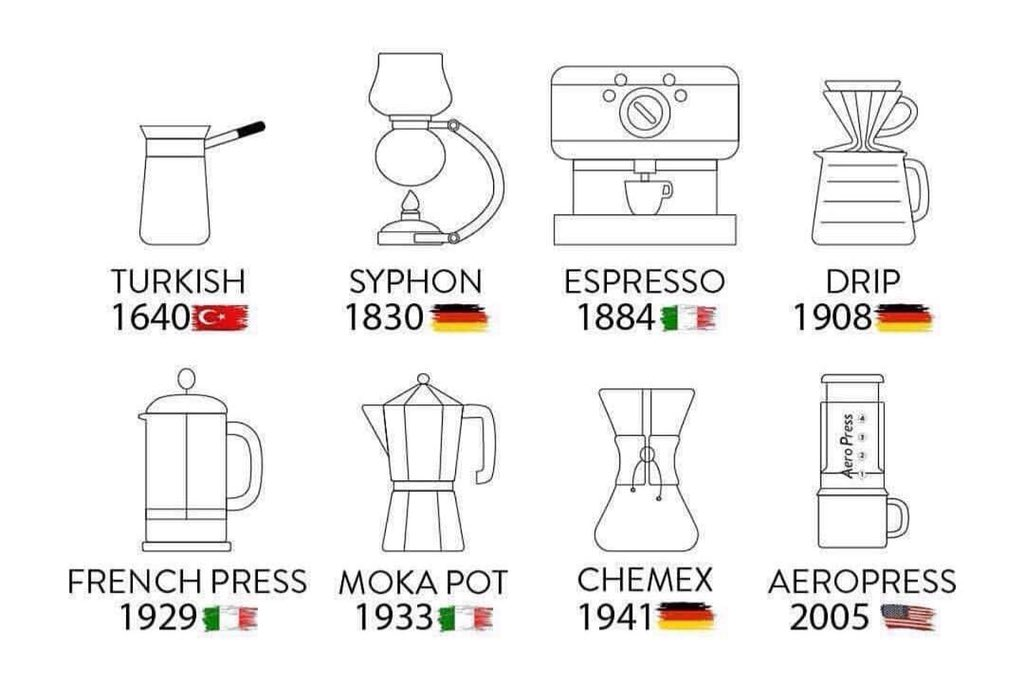 The History of Coffee Makers