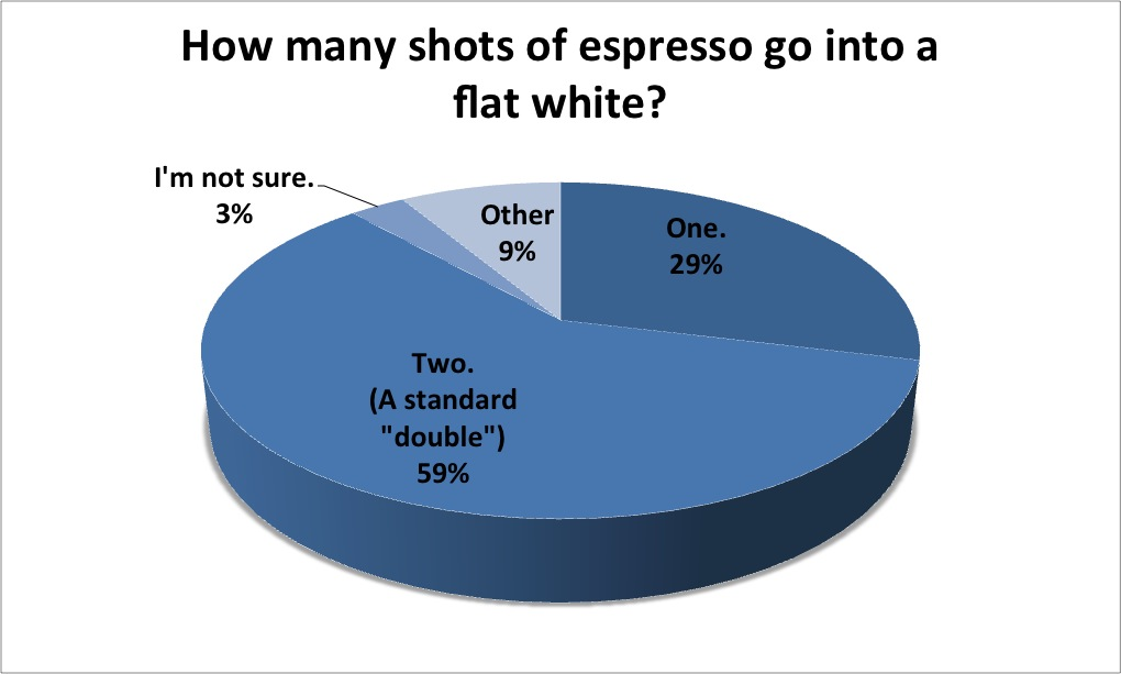 how-many-shots-in-a-flat-white